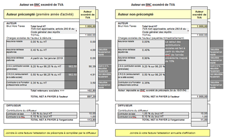 Calculateur de contributions sociales
